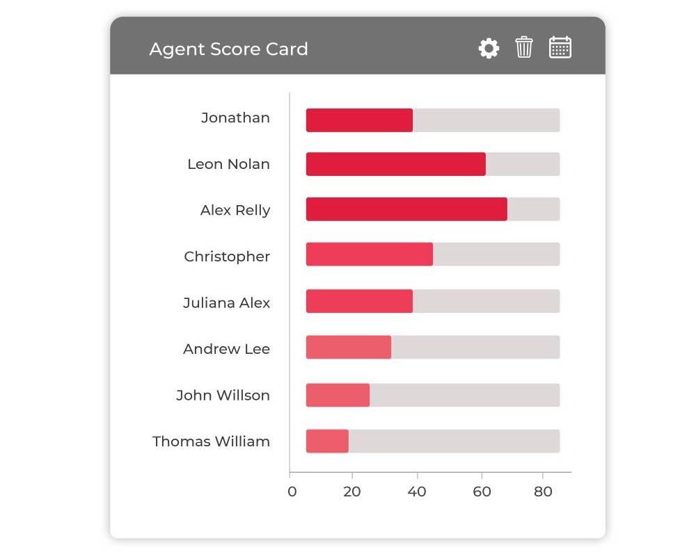 Agent Score Card