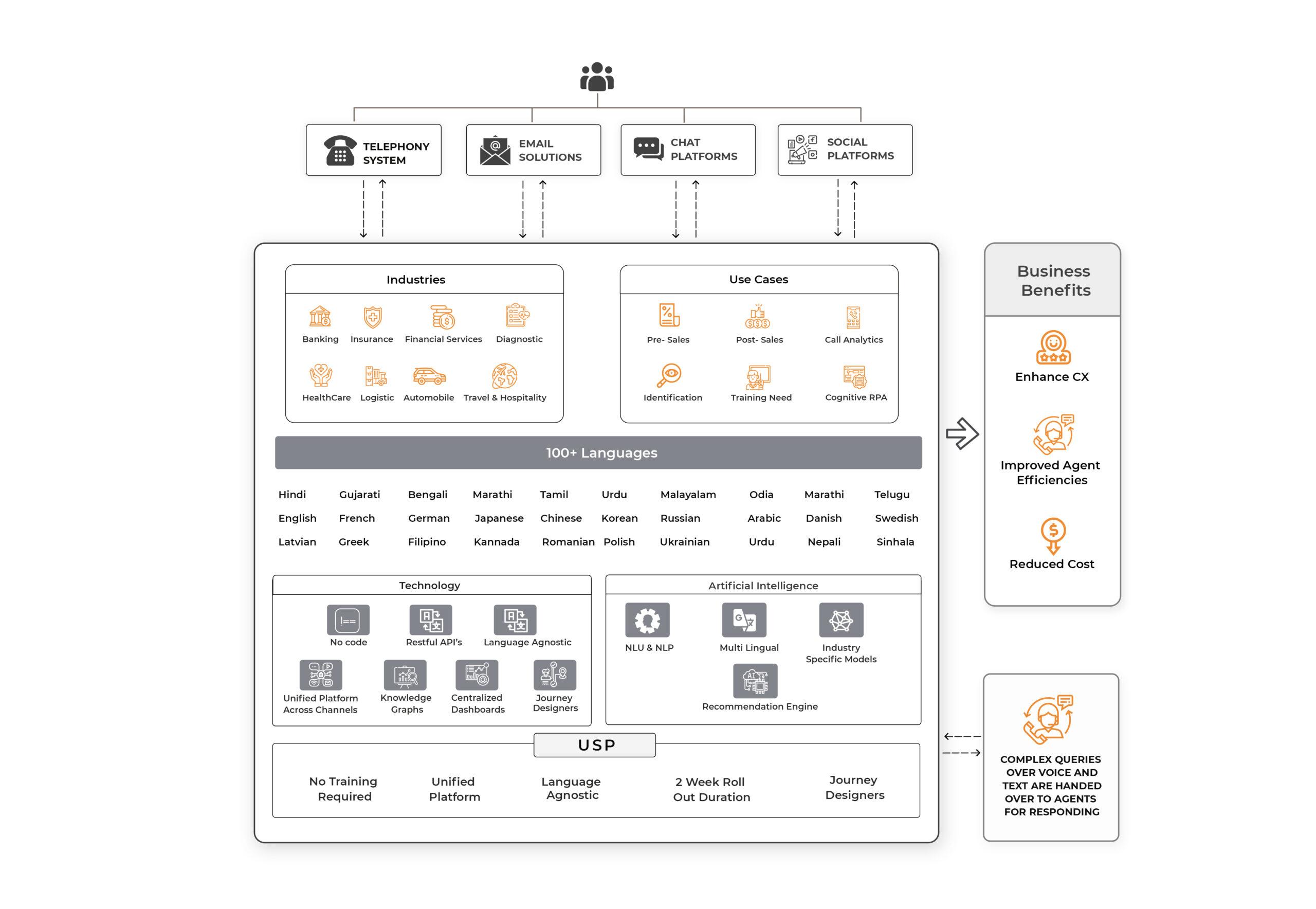 Rezo Platform Architecture